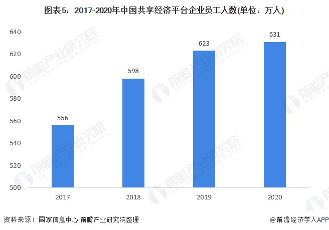 图表5:2017-2020年中国共享经济平台企业员工人数(单位:万人)