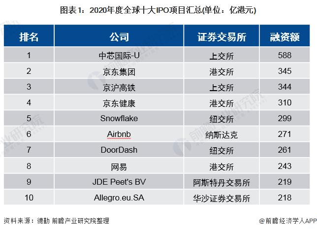图表1:2020年度全球十大IPO项目汇总(单位:亿港元)