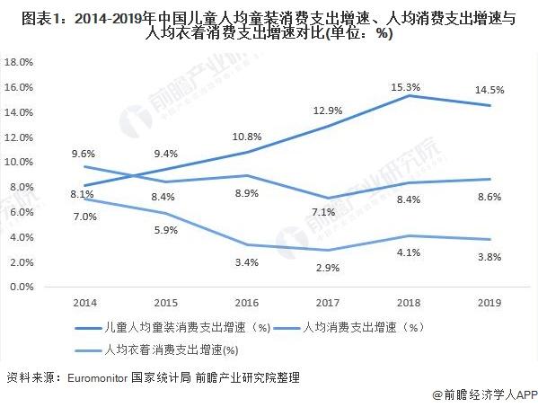 图表1:2014-2019年中国儿童人均童装消费支出增速、人均消费支出增速与人均衣着消费支出增速对比(单位:%)