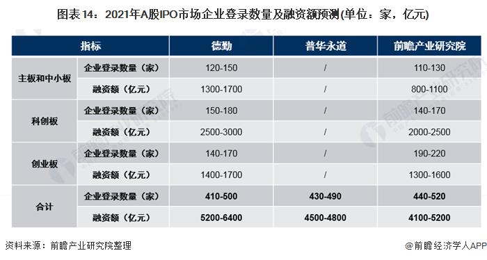 图表14:2021年A股IPO市场企业登录数量及融资额预测(单位:家,亿元)