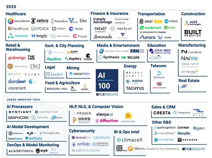 2021年全球最具潜力的100家私营AI企业
