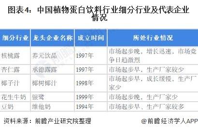 图表4:中国植物蛋白饮料行业细分行业及代表企业情况