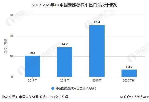2017-2020年H1中国新能源汽车出口量统计情况