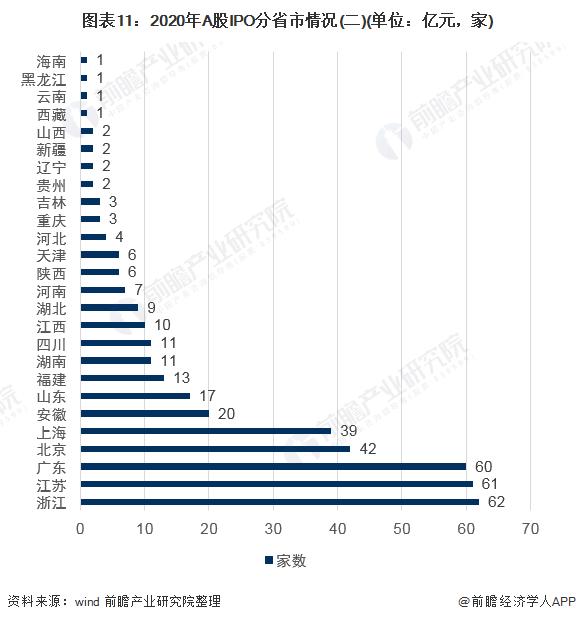 图表11:2020年A股IPO分省市情况(二)(单位:亿元,家)