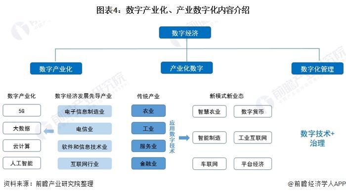 图表4:数字产业化、产业数字化内容介绍