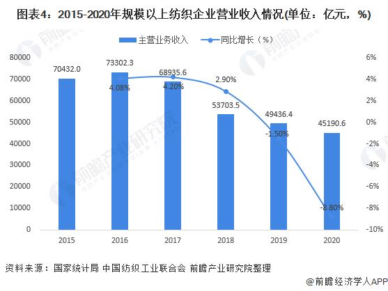 图表4:2015-2020年规模以上纺织企业营业收入情况(单位:亿元,%)