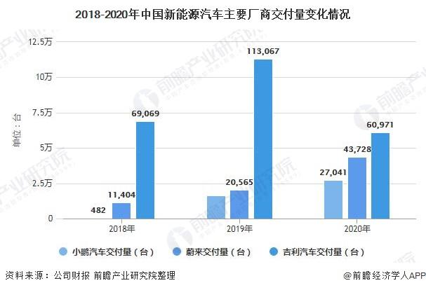 2018-2020年中国新能源汽车主要厂商交付量变化情况