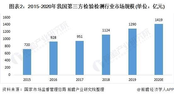 图表2:2015-2020年我国第三方检验检测行业市场规模(单位:亿元)
