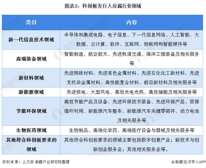 图表2:科创板发行人应属行业领域
