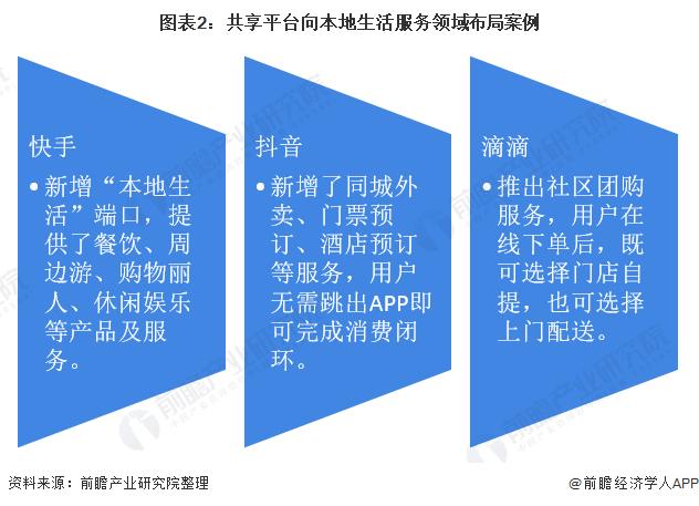 图表2:共享平台向本地生活服务领域布局案例