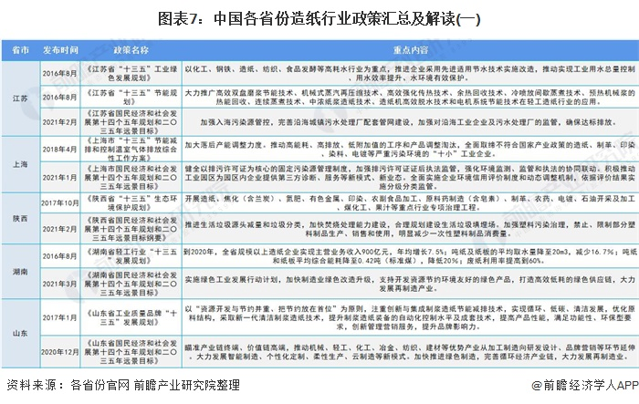 图表7:中国各省份造纸行业政策汇总及解读(一)