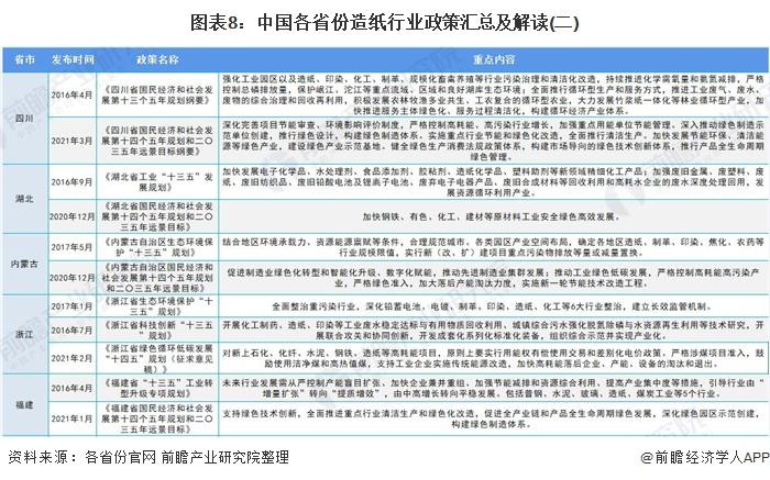 图表8:中国各省份造纸行业政策汇总及解读(二)