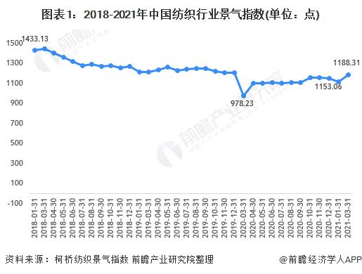 图表1:2018-2021年中国纺织行业景气指数(单位:点)