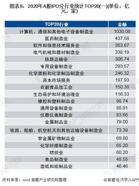 图表8:2020年A股IPO分行业统计TOP20(一)(单位:亿元,家)