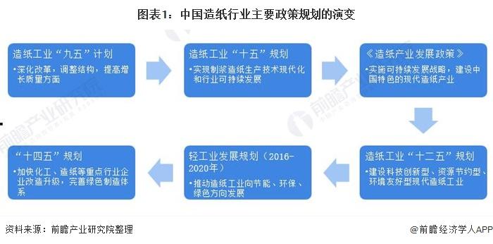 图表1:中国造纸行业主要政策规划的演变