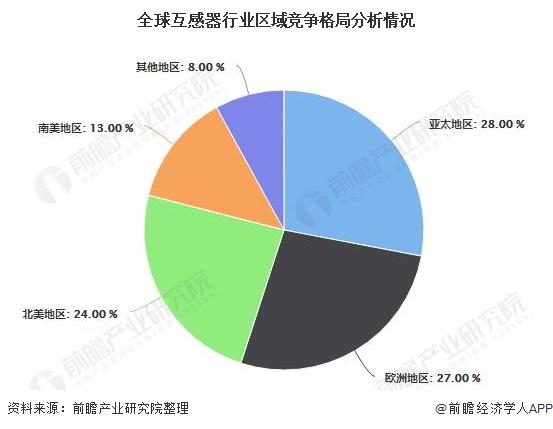 全球互感器行业区域竞争格局分析情况