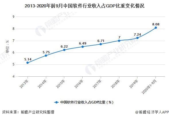 2013-2020年前9月中国软件行业收入占GDP比重变化情况