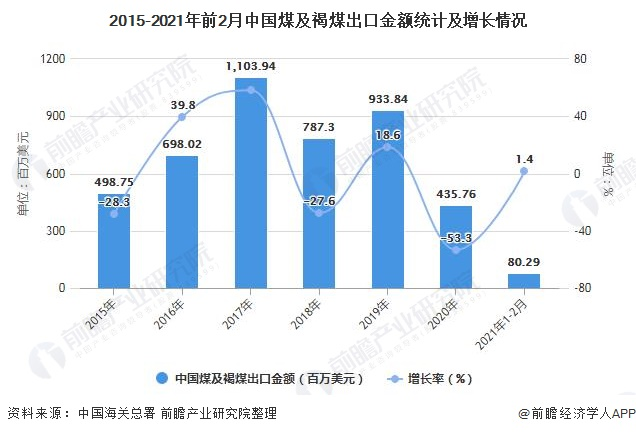 2015-2021年前2月中国煤及褐煤出口金额统计及增长情况