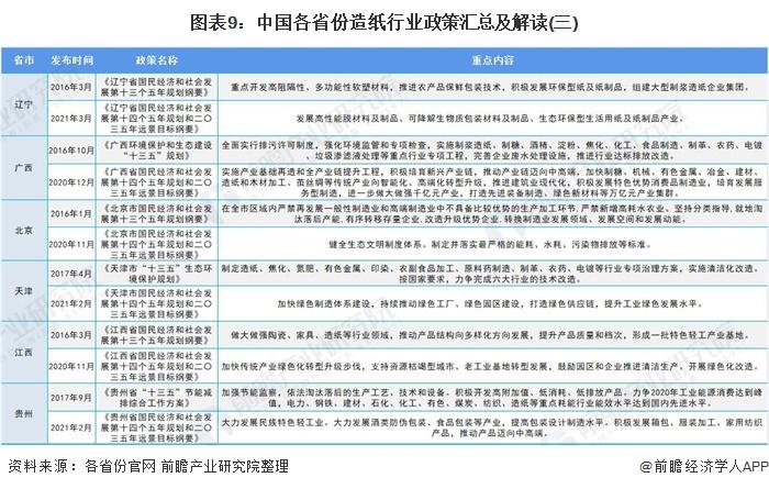 图表9:中国各省份造纸行业政策汇总及解读(三)