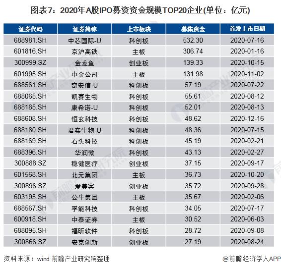 图表7:2020年A股IPO募资资金规模TOP20企业(单位:亿元)