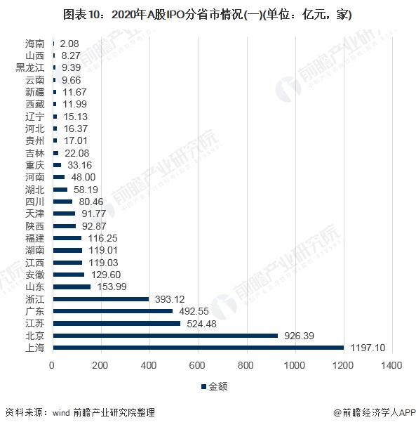 图表10:2020年A股IPO分省市情况(一)(单位:亿元,家)