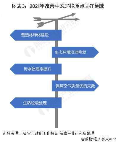 图表3:2021年改善生态环境重点关注领域