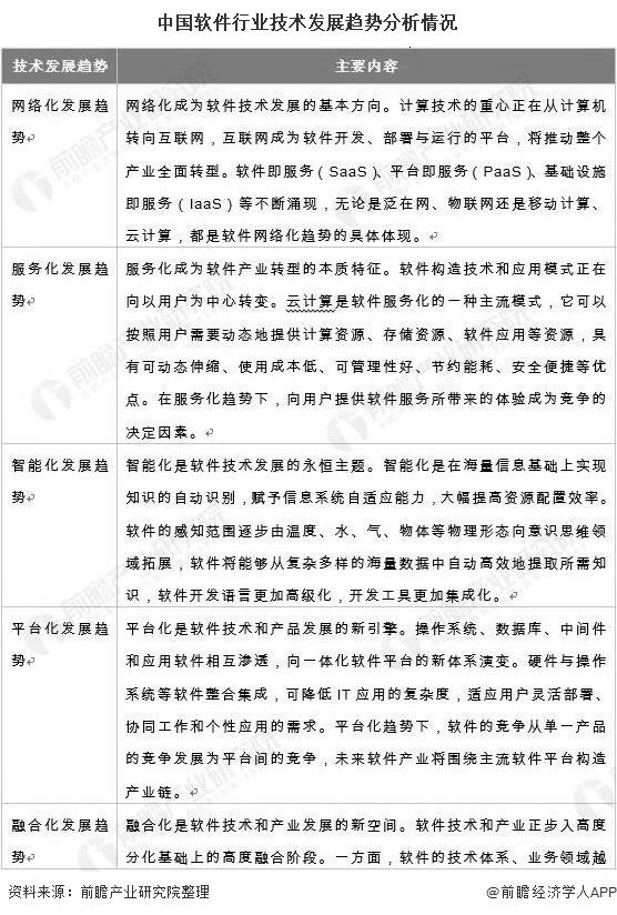 中国软件行业技术发展趋势分析情况