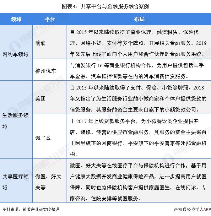 图表4:共享平台与金融服务融合案例