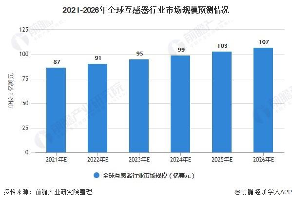 2021-2026年全球互感器行业市场规模预测情况