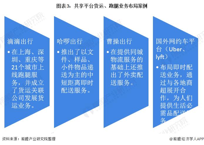 图表3:共享平台货运、跑腿业务布局案例