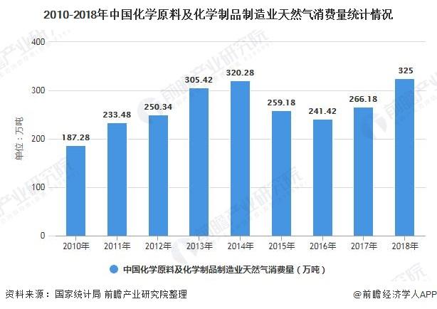 2010-2018年中国化学原料及化学制品制造业天然气消费量统计情况