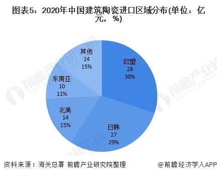 图表5:2020年中国建筑陶瓷进口区域分布(单位:亿元,%)