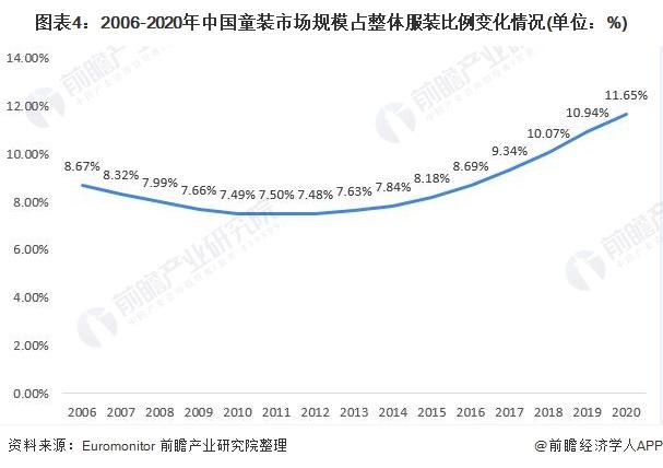 图表4:2006-2020年中国童装市场规模占整体服装比例变化情况(单位:%)