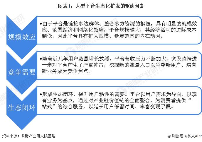 图表1:大型平台生态化扩张的驱动因素