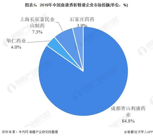 图表5:2019年中国血液透析粉液企业市场份额(单位:%)