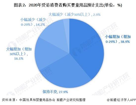 图表2:2020年受访消费者购买婴童用品预计支出(单位:%)