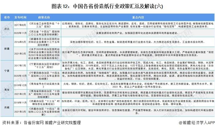 图表12:中国各省份造纸行业政策汇总及解读(六)