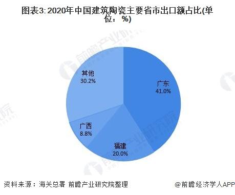 图表3: 2020年中国建筑陶瓷主要省市出口额占比(单位:%)