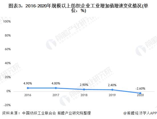 图表3:2016-2020年规模以上纺织企业工业增加值增速变化情况(单位:%)