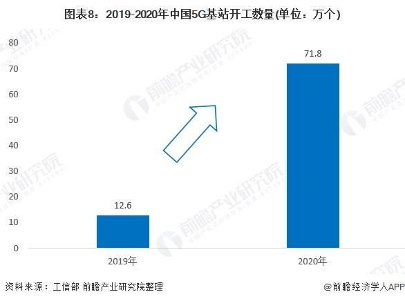 图表8:2019-2020年中国5G基站开工数量(单位:万个)