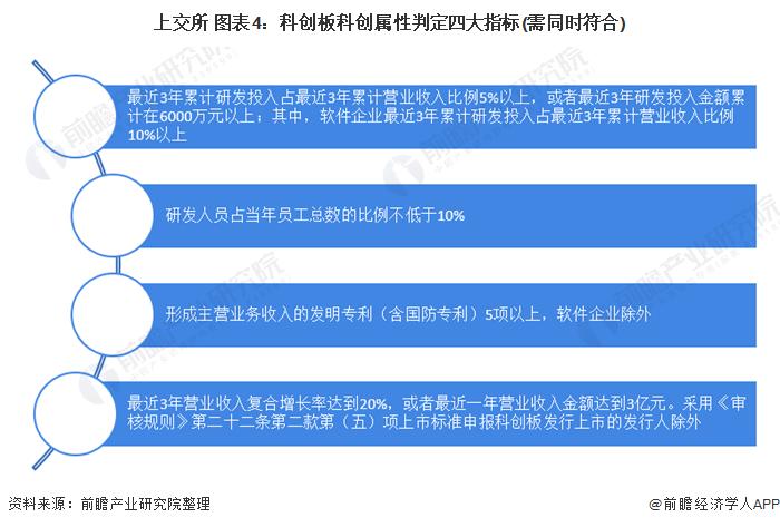 上交所 图表4:科创板科创属性判定四大指标(需同时符合)