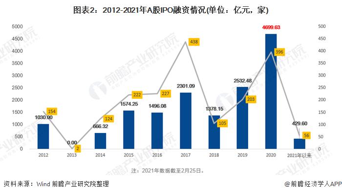 图表2:2012-2021年A股IPO融资情况(单位:亿元,家)