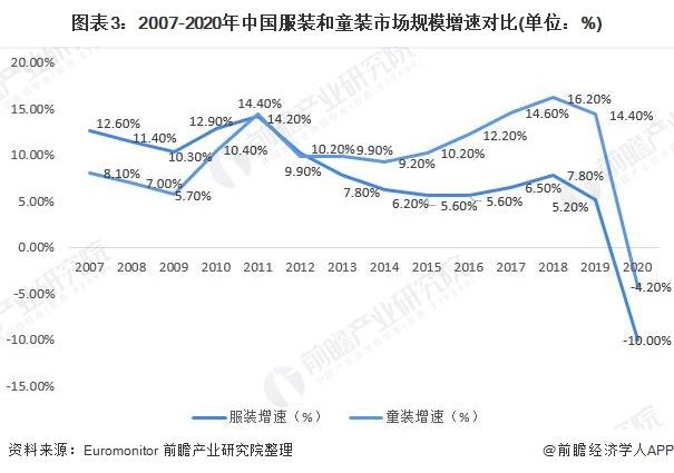 图表3:2007-2020年中国服装和童装市场规模增速对比(单位:%)