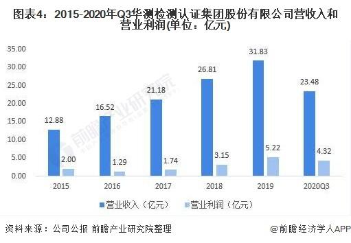 图表4:2015-2020年Q3华测检测认证集团股份有限公司营收入和营业利润(单位:亿元)
