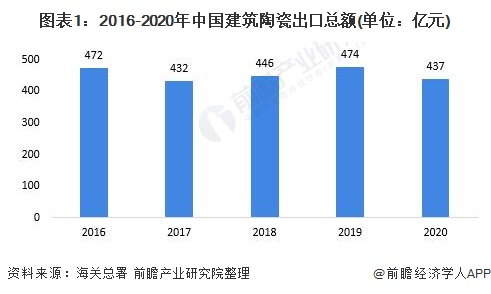 图表1:2016-2020年中国建筑陶瓷出口总额(单位:亿元)