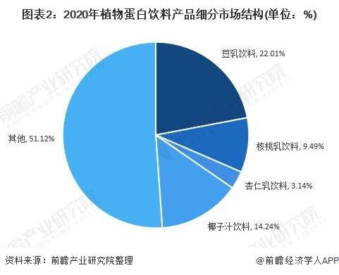 图表2:2020年植物蛋白饮料产品细分市场结构(单位:%)