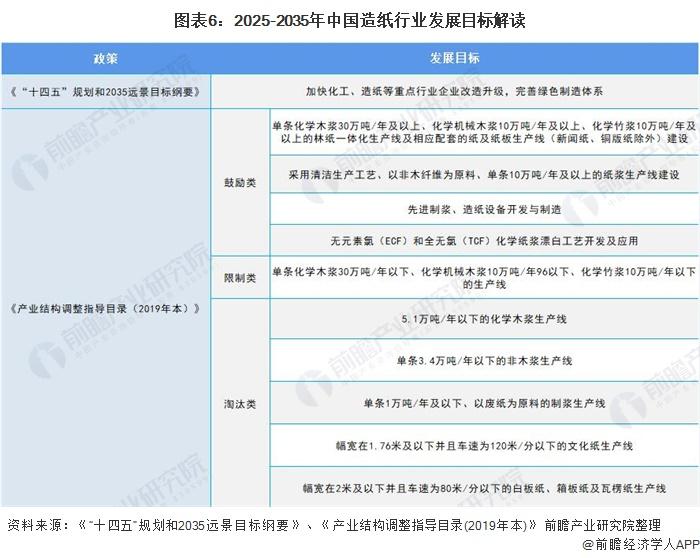 图表6:2025-2035年中国造纸行业发展目标解读