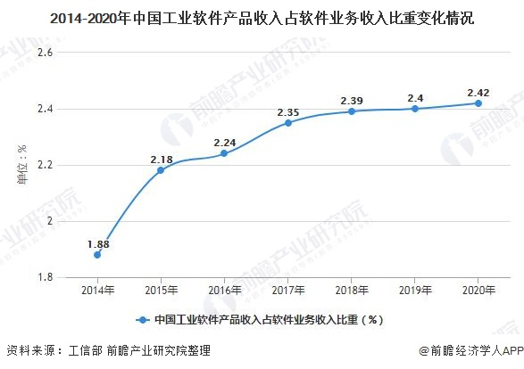 2014-2020年中国工业软件产品收入占软件业务收入比重变化情况