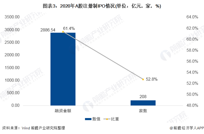图表3:2020年A股注册制IPO情况(单位:亿元,家,%)