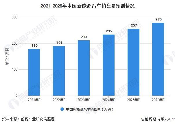 2021-2026年中国新能源汽车销售量预测情况